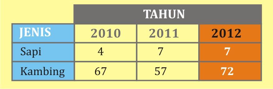 Perolehan Hewan Qurban (tahun 2010 – 2012)